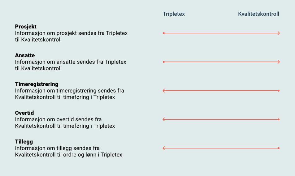 Data som utveksles mellom Tripletex og integrasjoneparnter Kvalitetskontroll